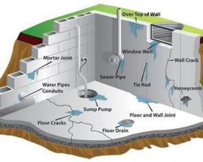 Water Proof Your Basment